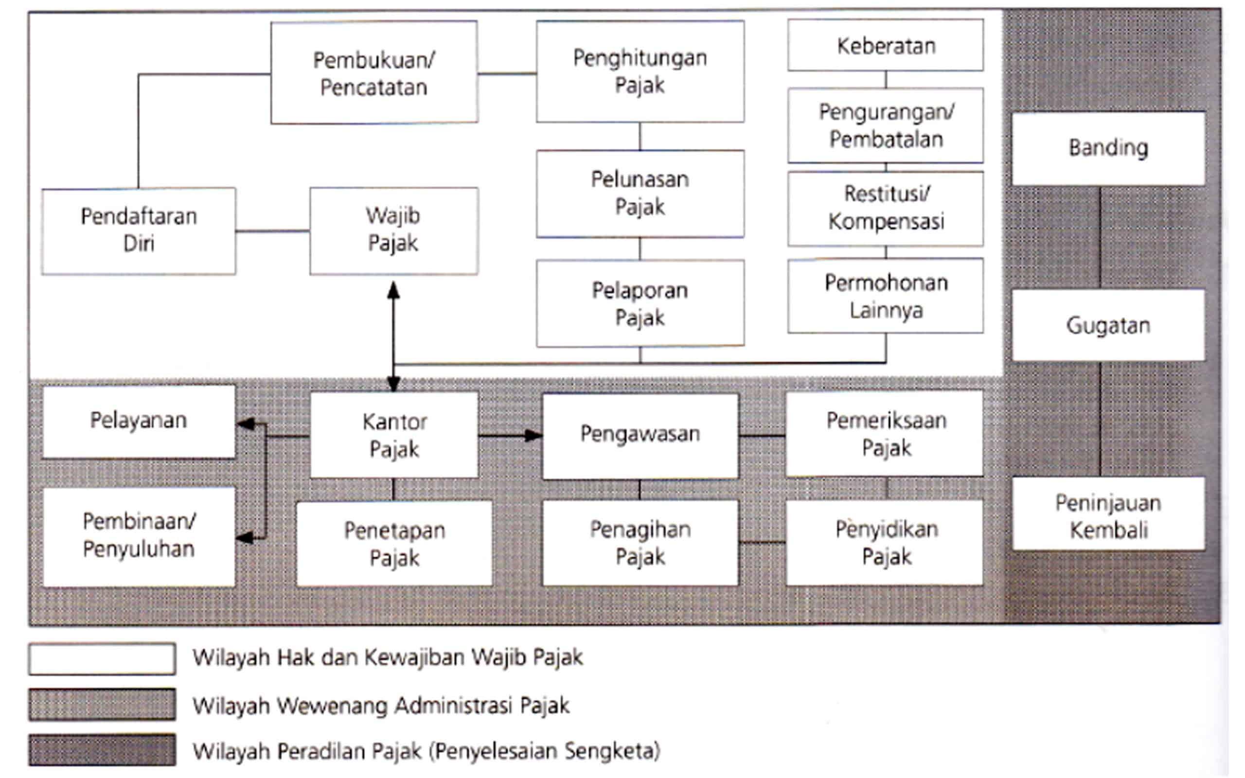 Alur Administrasi Perpajakan di lndonesia