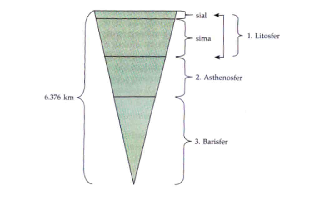 Gambar lapisan-lapisan bumi