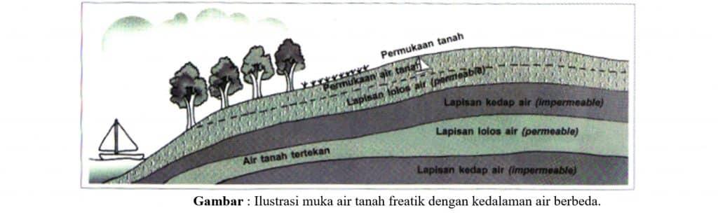 Ilustrasi muka air tanah freatik dengan kedalaman air berbeda
