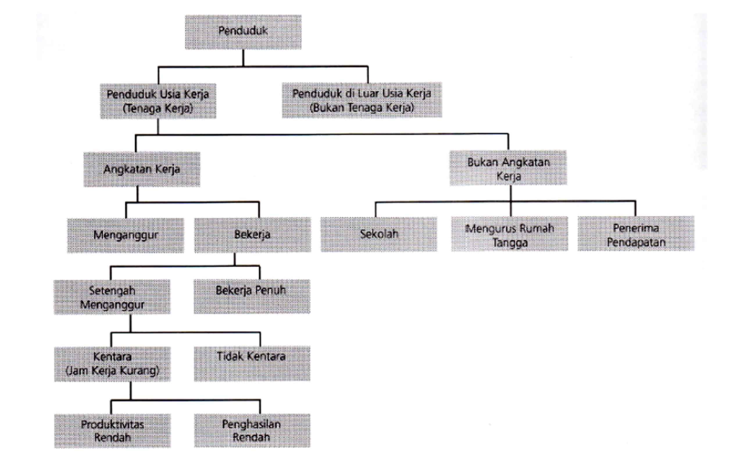 Komposisi Penduduk dan Tenaga Kerja