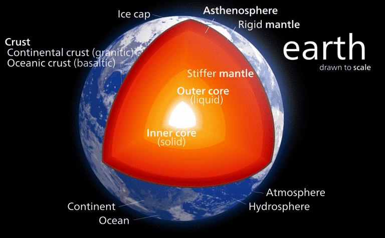 Lapisan-lapisan Bumi dan Karakteristiknya