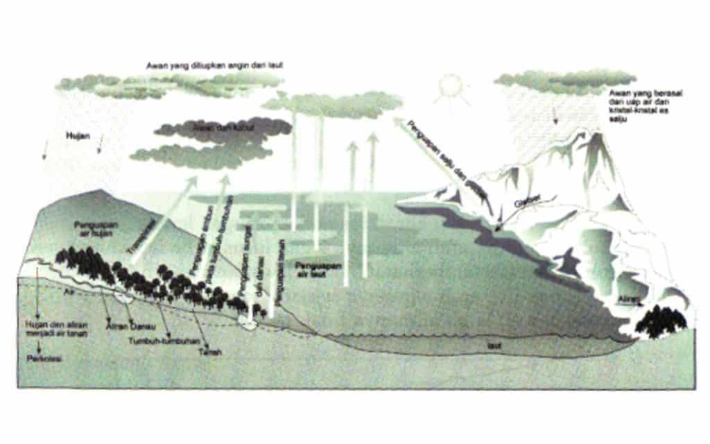 Silus hidrologi