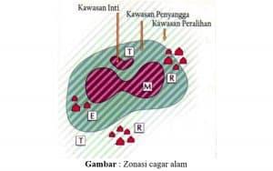 Zonasi cagar alam